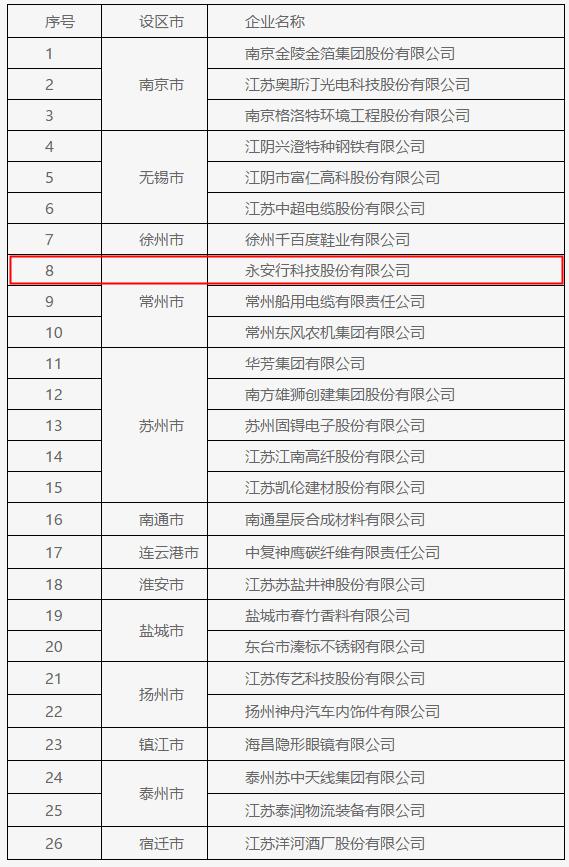 """永安行荣获""""江苏省信用管理示范企业""""称号"""
